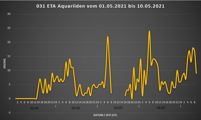 031ETA Aquariiden2021.jpg