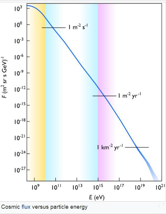 cosmic_ray_spectrum.jpg