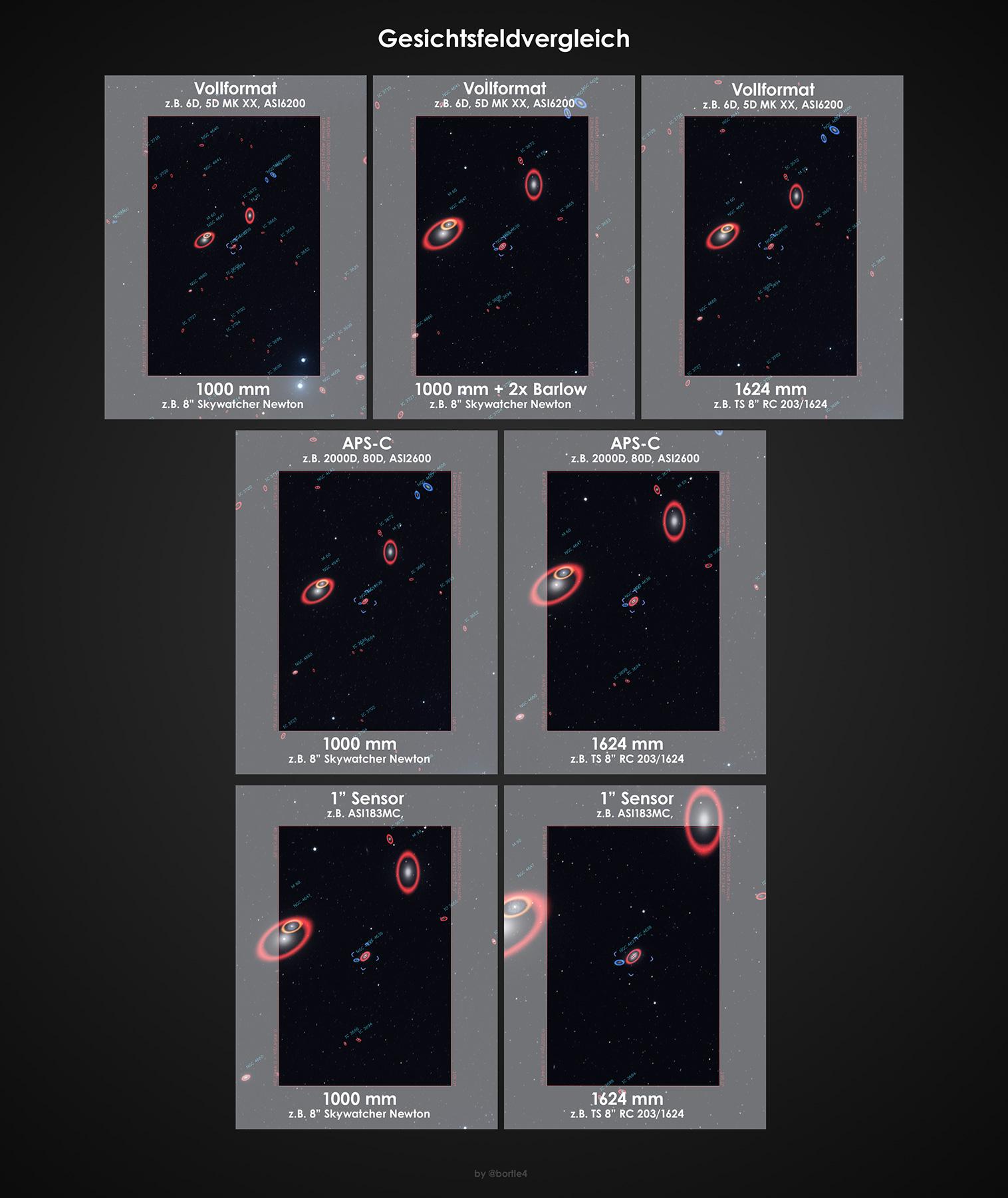 gesichtsfelder-vergleich_newton-rc_div-kameras.jpg