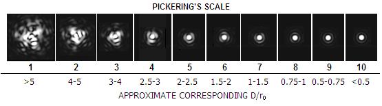 Pickerings Seeing Scale.png