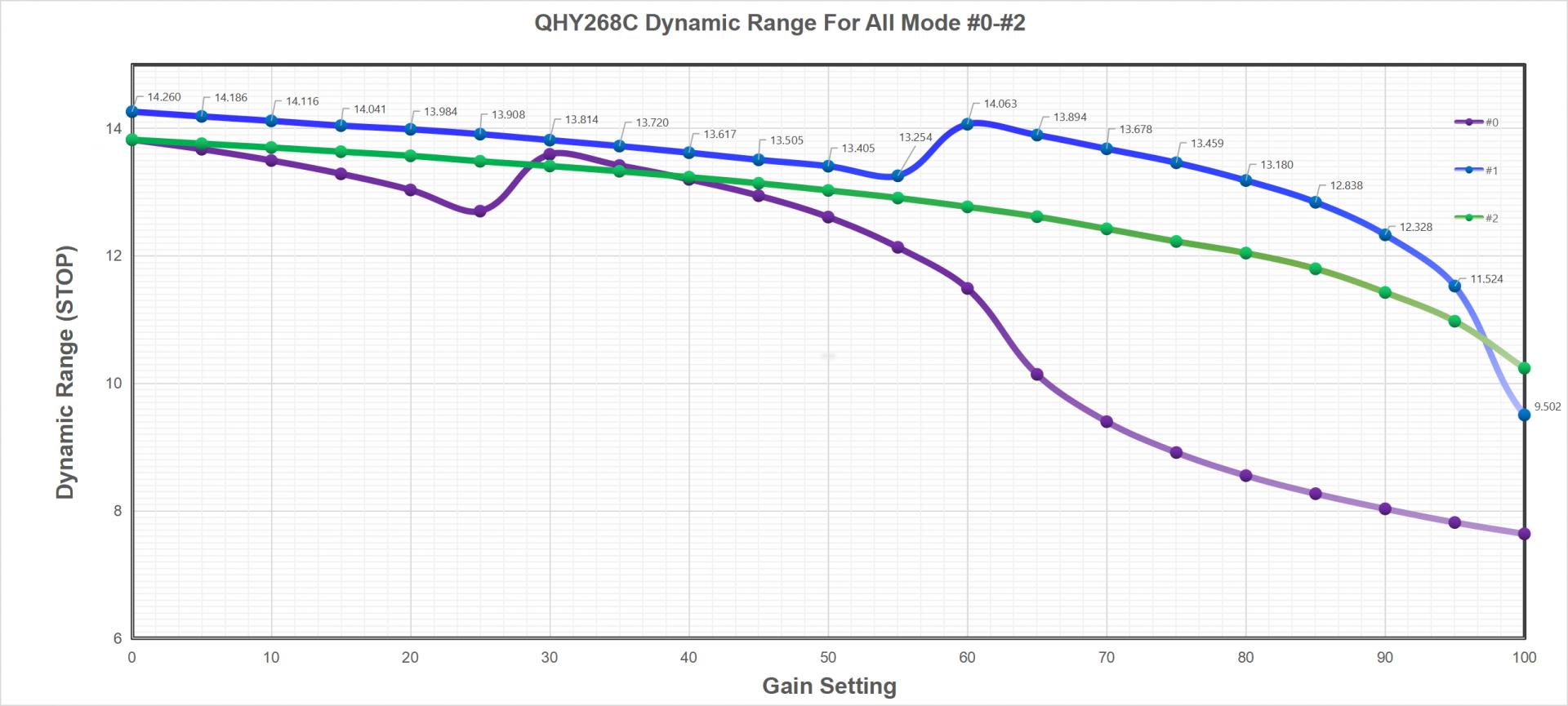 QHY268C_DynamicRange.png