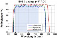 E02_Dielectric_Coating_Polarized_45deg_G1-780.jpg